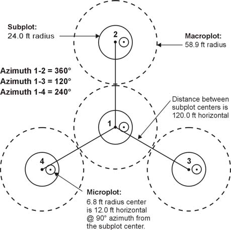 Plot design subplot 1 is the center of the cluster with subplots 2 3